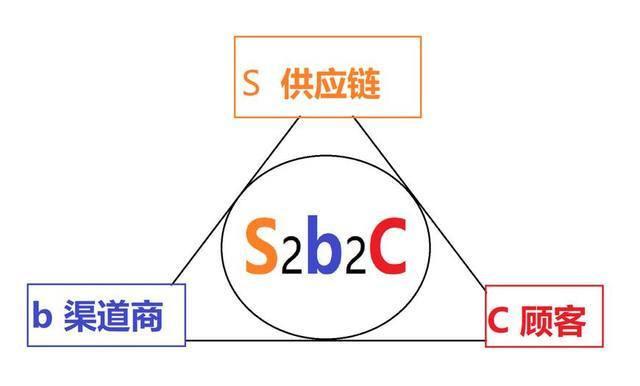 S2B2C